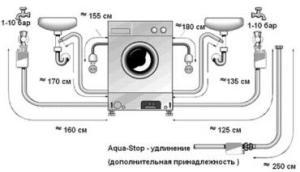 Установка и подключение стиральной машины под столешницу